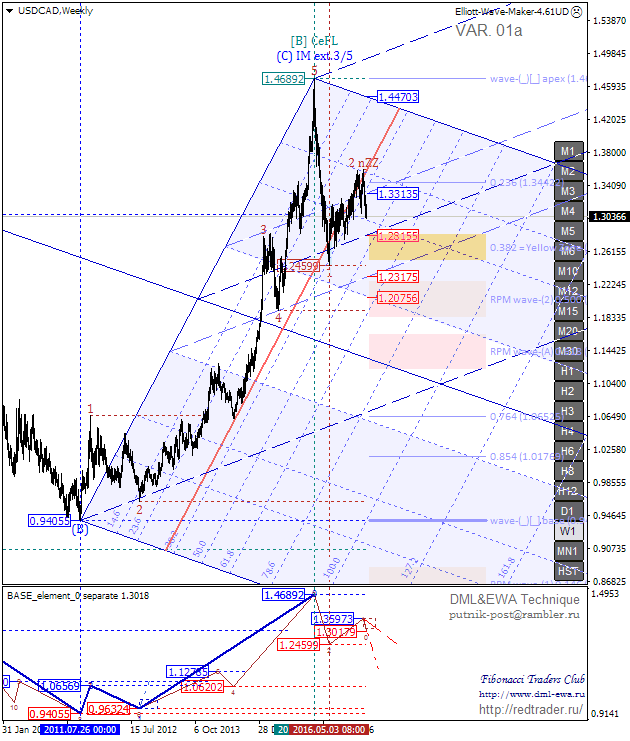 USDCADWeekly.png