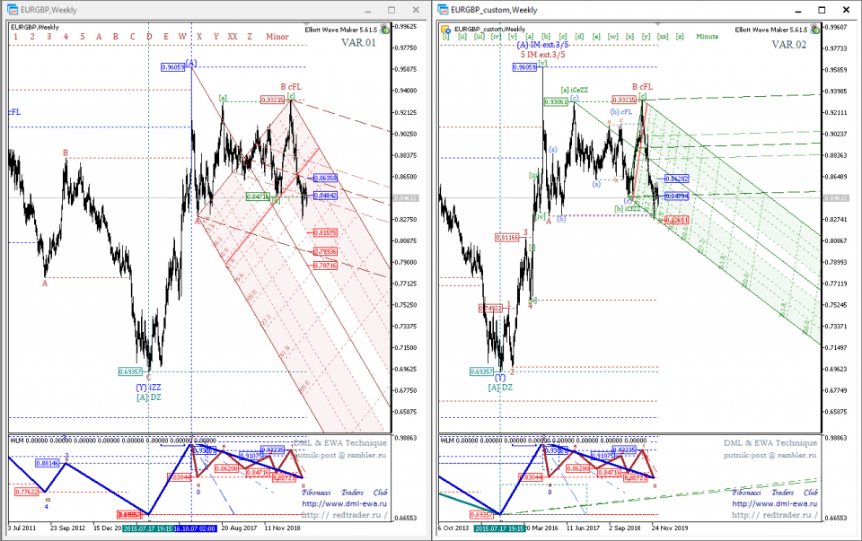 2 GBPUSD_customWeekly.png