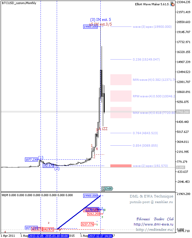 BTCUSD_customMonthly.png