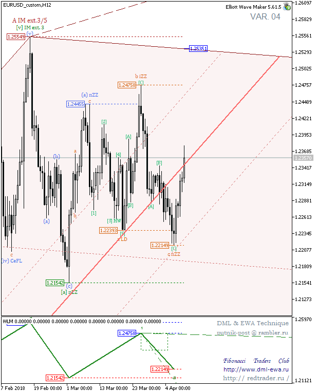 EURUSD_customH12 4.png