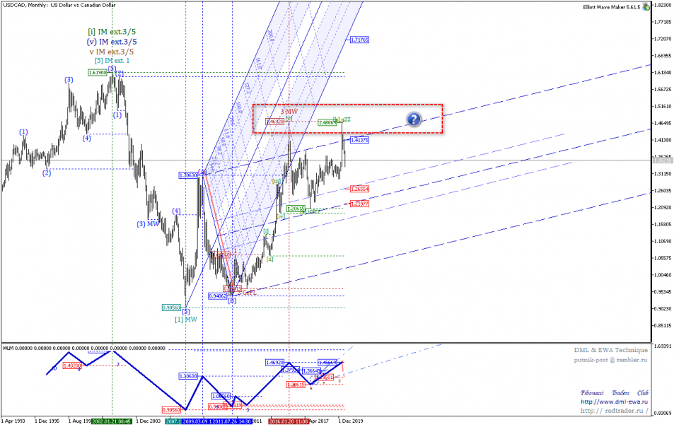 USDCADMonthly 2.png