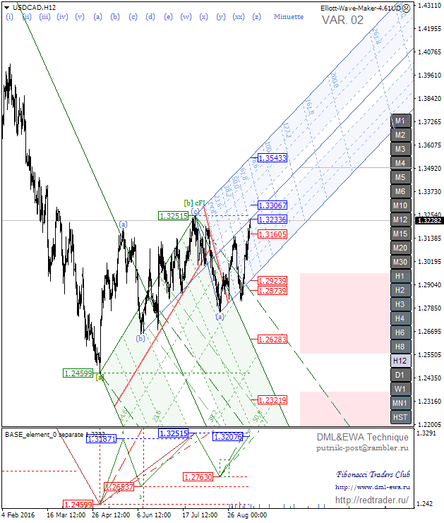 USDCADH12.png